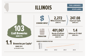 Statistics from the Brewer's Association (https://www.brewersassociation.org/statistics/by-state/)